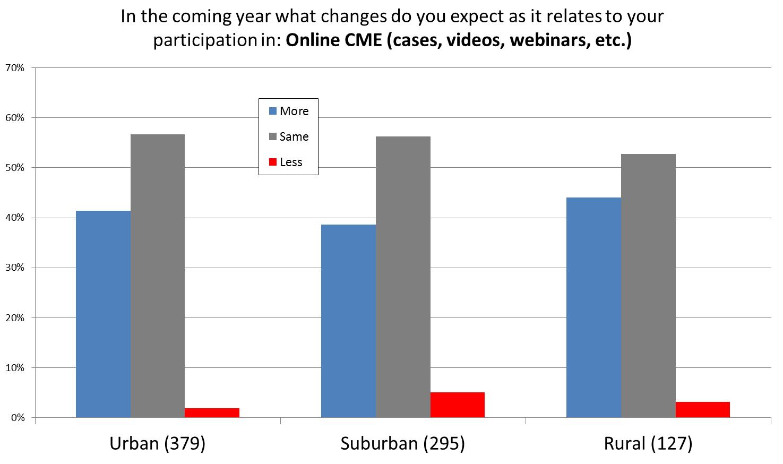Figure 3 survey data