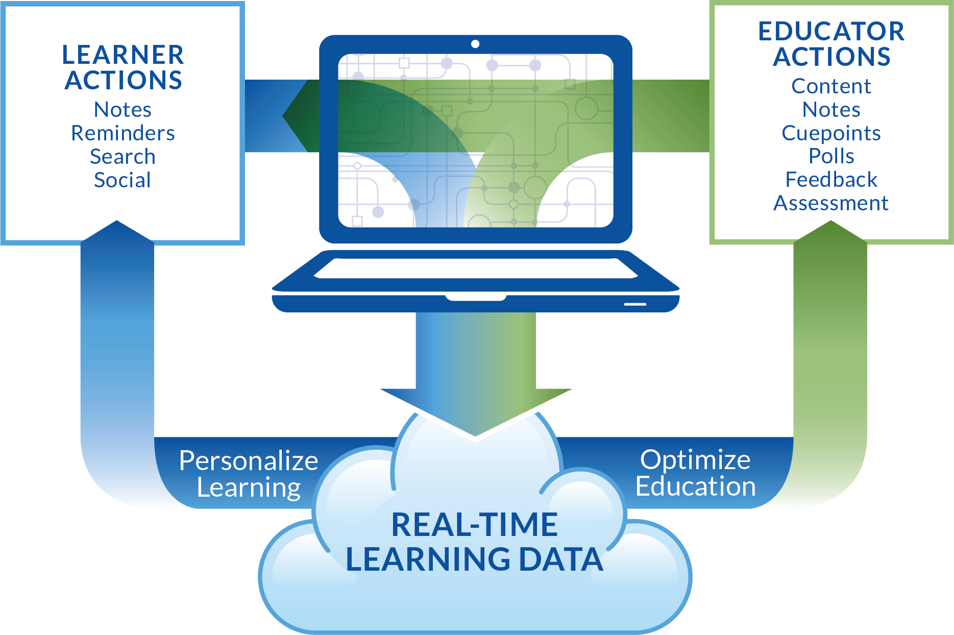 Personalized Learning and Data Analytics