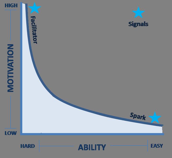 Fogg Behavior Change Model  (from poster)