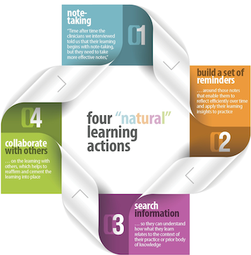 ArcheMedX Four Natural Learning Actions_Small