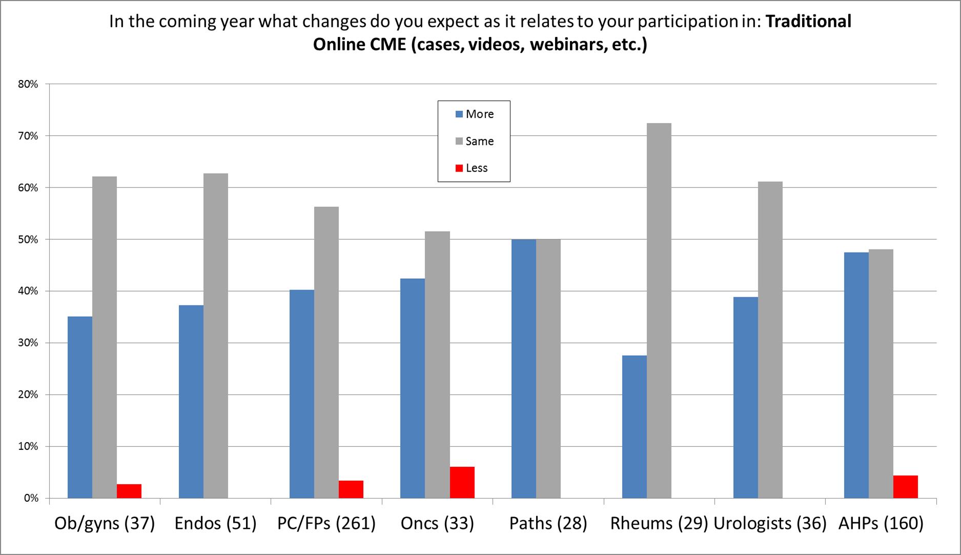 Survey data  - forecasting specialty data