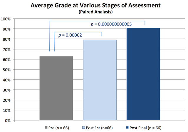 Average Grade at Assessment with Pvalues