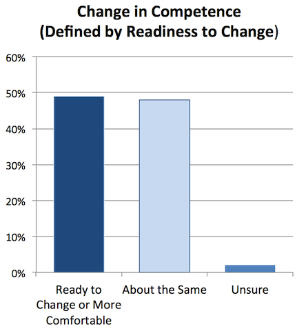 Change in Competence