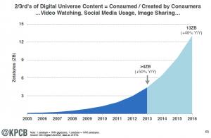 Digital Universe Content