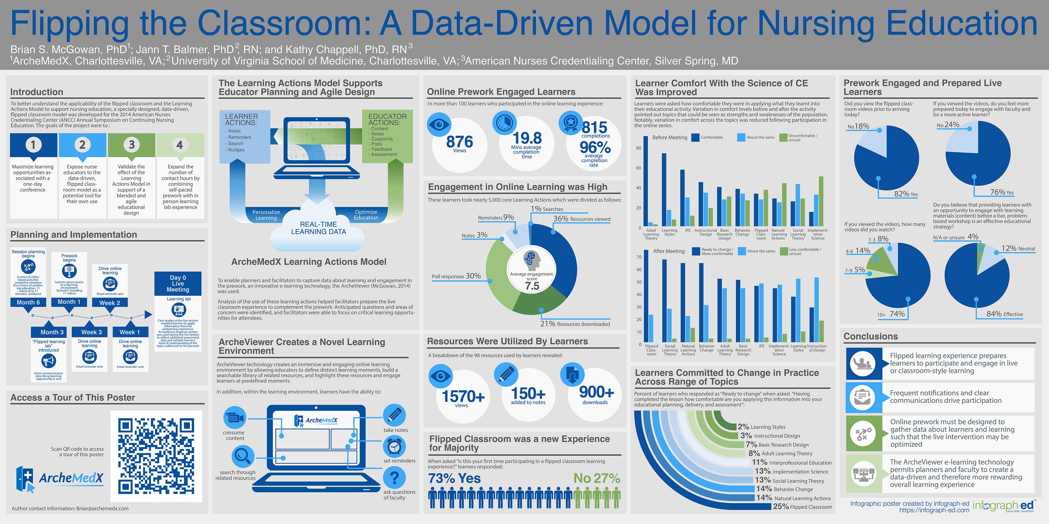 Flipping The Classroom A Data Driven Model For Nursing Education Archemedx
