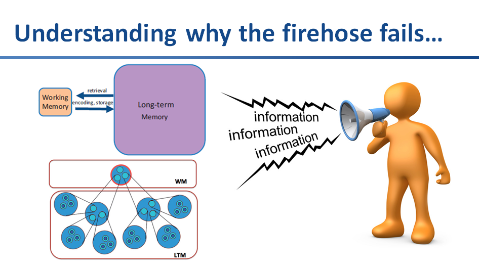 Understanding why the firehose fails