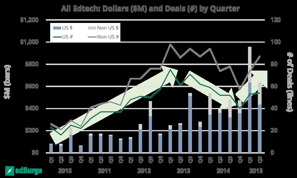 All EdTech Dollars in Deals