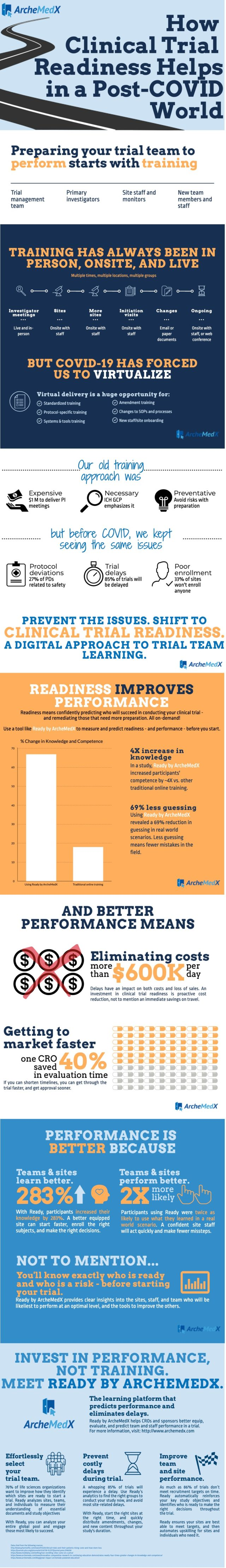 Infographic: clinical trial readiness