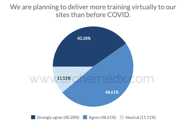 Deliver more virtual training to clinical trial sites