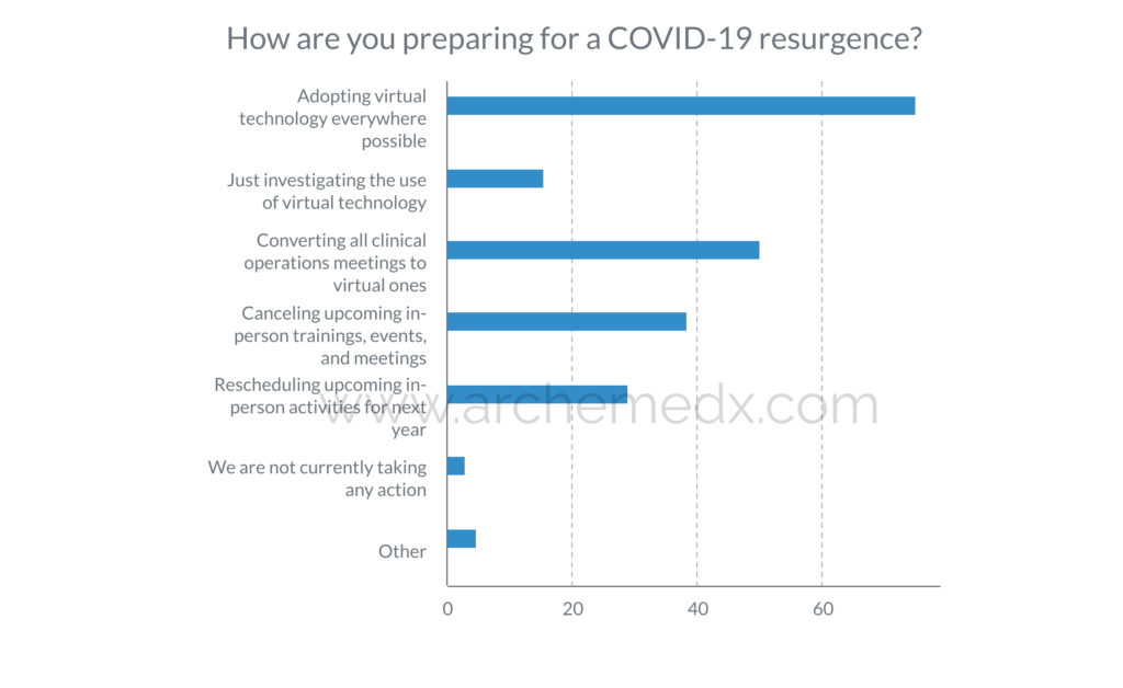 Clinical Operations preparing for COVID resurgence